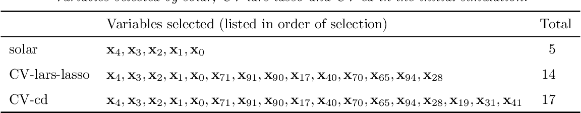 Figure 2 for Solar: a least-angle regression for accurate and stable variable selection in high-dimensional data