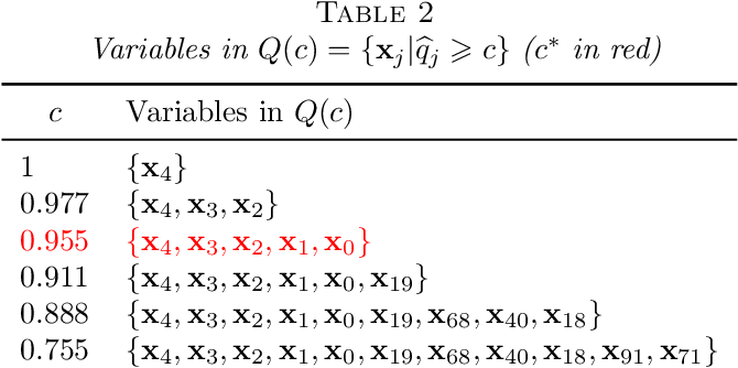 Figure 4 for Solar: a least-angle regression for accurate and stable variable selection in high-dimensional data