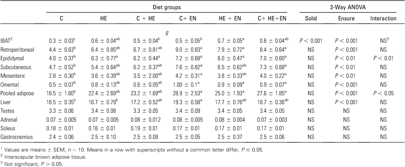 TABLE 3 Tissue weights of male rats fed various combinations of the 3 diets1