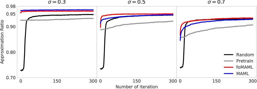 Figure 1 for Meta Variational Monte Carlo