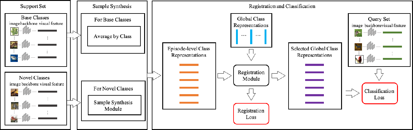 Figure 3 for Few-Shot Learning with Global Class Representations