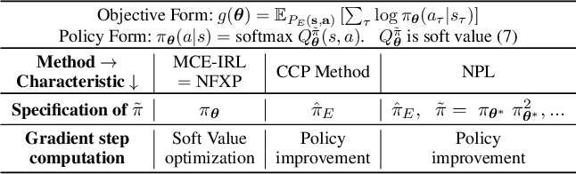 Figure 1 for Inverse Reinforcement Learning with Explicit Policy Estimates