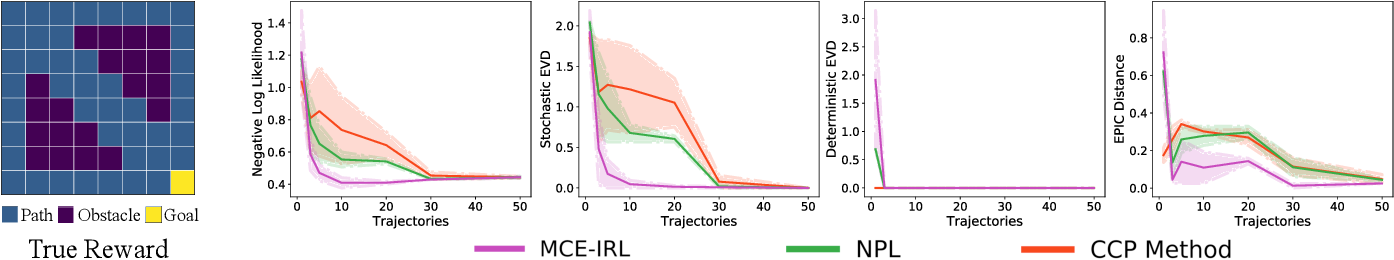 Figure 2 for Inverse Reinforcement Learning with Explicit Policy Estimates