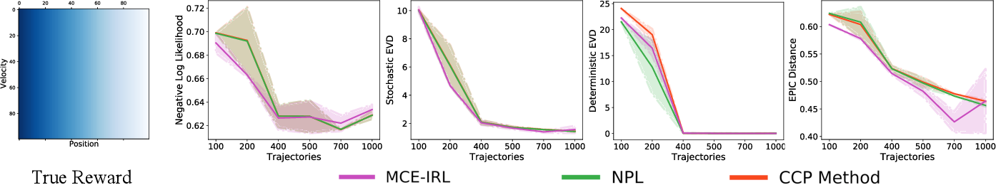 Figure 3 for Inverse Reinforcement Learning with Explicit Policy Estimates
