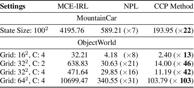 Figure 4 for Inverse Reinforcement Learning with Explicit Policy Estimates