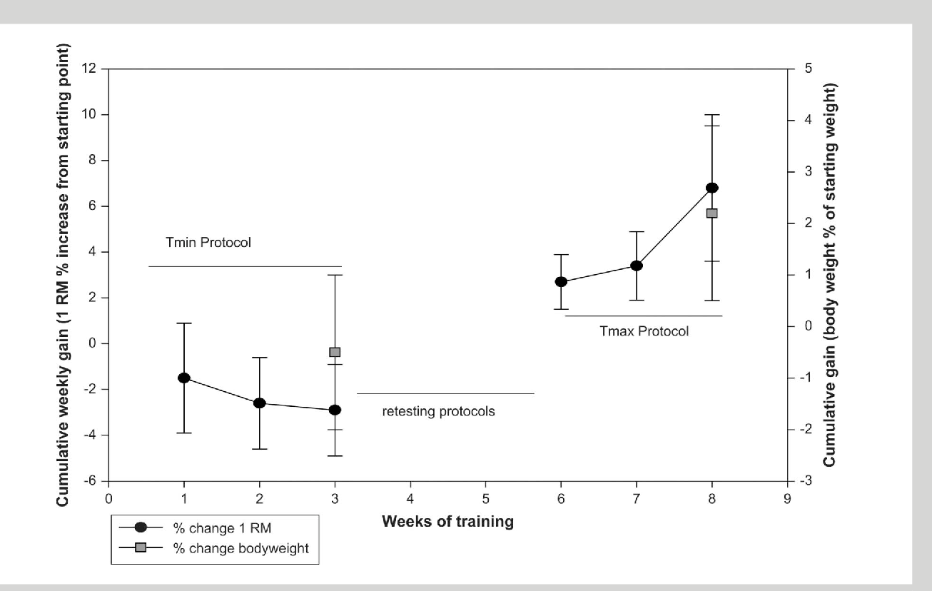 Figure 2 from Significant strength gains observed in rugby players