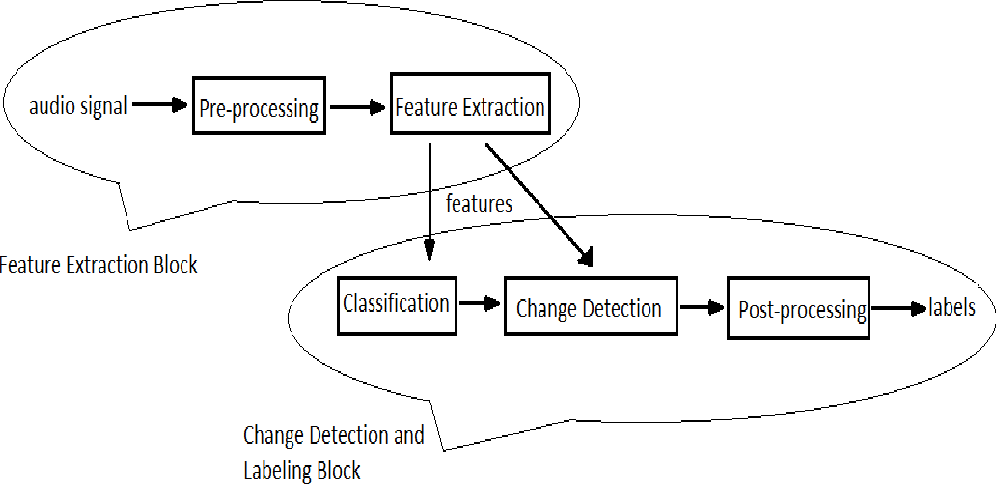 Figure 3.1: Simplified Block Diagram for detecting sections in Khayal vocal concert