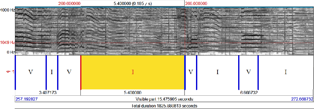 """Figure 5.1: Algorithm marked Vocal (V) and Instrumental (I) boundaries for the audio concert with least accuracy. The highlighted """"I"""" marking should have been """"V"""""""