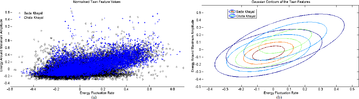 Figure 6.6: Shows the (a) taan frame values corresponding to 2 features plotted in black circles for Bada Khayal and blue crosses for Chota Khayal (b) Gaussians plotted using the mean and variance of the taan features in Bada Khayal and Chota Khayal to visualize their overlap