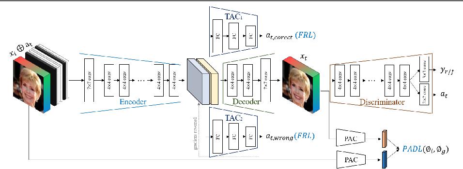 Figure 4 for FairFaceGAN: Fairness-aware Facial Image-to-Image Translation