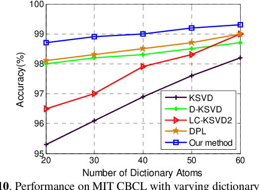 Figure 2 for Jointly Learning Structured Analysis Discriminative Dictionary and Analysis Multiclass Classifier