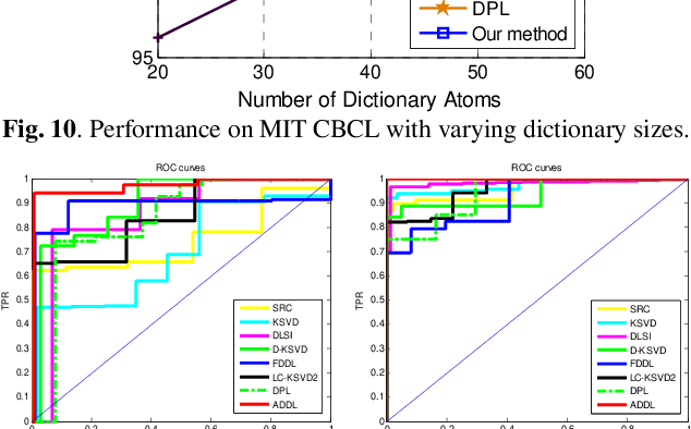 Figure 3 for Jointly Learning Structured Analysis Discriminative Dictionary and Analysis Multiclass Classifier