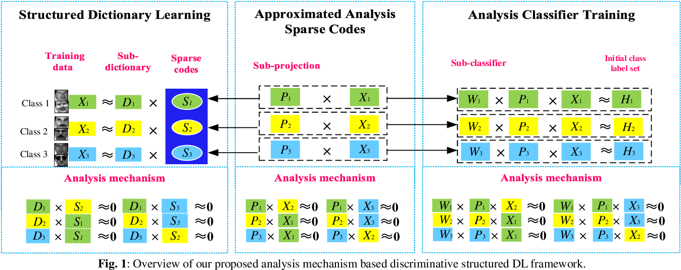 Figure 1 for Jointly Learning Structured Analysis Discriminative Dictionary and Analysis Multiclass Classifier