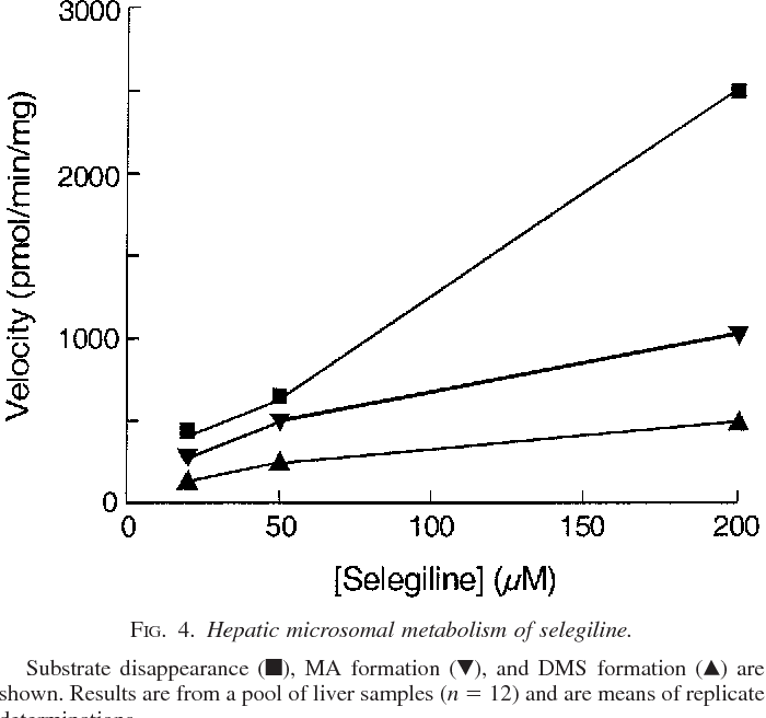 Figure 4 from Comparative studies on the cytochrome p450-associated