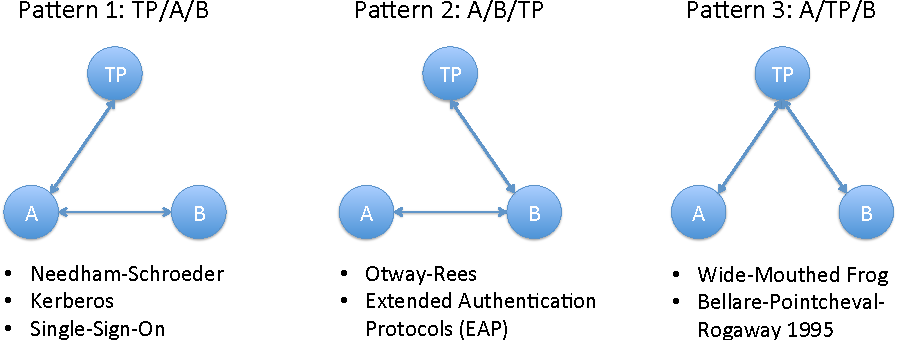 PDF] Nonce-based Kerberos is a Secure Delegated AKE Protocol