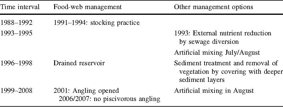 Rehabilitation and management of a moderately deep-stratifying
