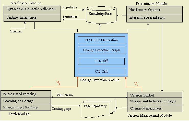 CX-DIFF: A Change Detection Algorithm for XML Content and