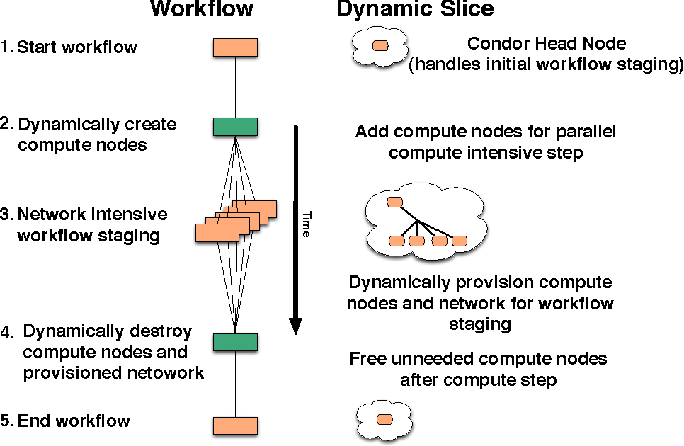 Figure 2 from condor head node handles initial workflow staging figure 2 workflow use case for networked clouds the left side of the figure ccuart Images