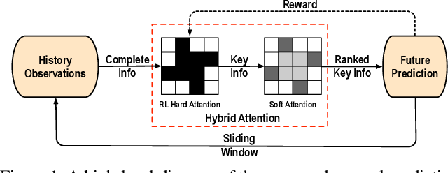 Figure 1 for RAIN: Reinforced Hybrid Attention Inference Network for Motion Forecasting