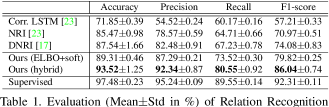 Figure 2 for RAIN: Reinforced Hybrid Attention Inference Network for Motion Forecasting
