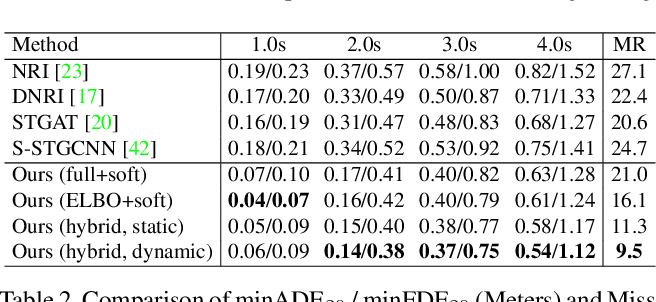 Figure 4 for RAIN: Reinforced Hybrid Attention Inference Network for Motion Forecasting