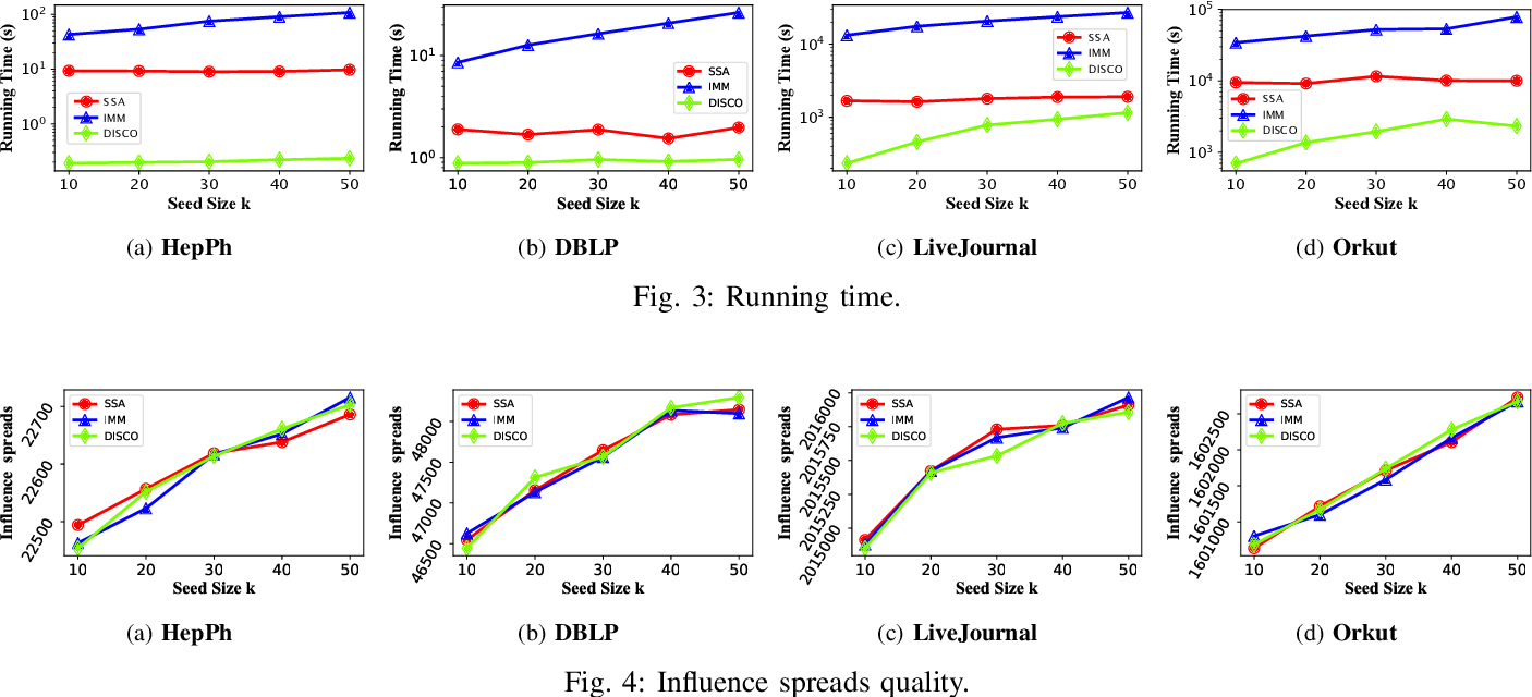 Figure 3 for DISCO: Influence Maximization Meets Network Embedding and Deep Learning