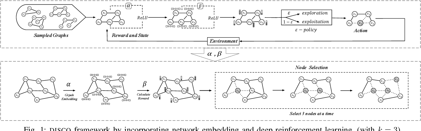 Figure 1 for DISCO: Influence Maximization Meets Network Embedding and Deep Learning