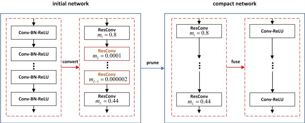 Figure 1 for Layer Pruning via Fusible Residual Convolutional Block for Deep Neural Networks