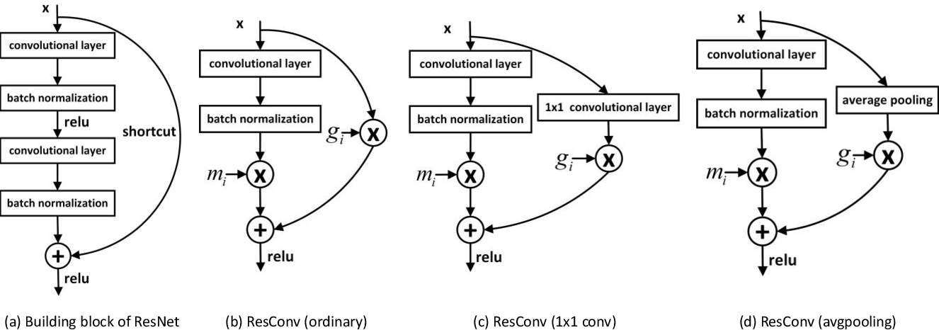 Figure 3 for Layer Pruning via Fusible Residual Convolutional Block for Deep Neural Networks
