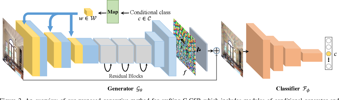 Figure 3 for Boosting Transferability of Targeted Adversarial Examples via Hierarchical Generative Networks