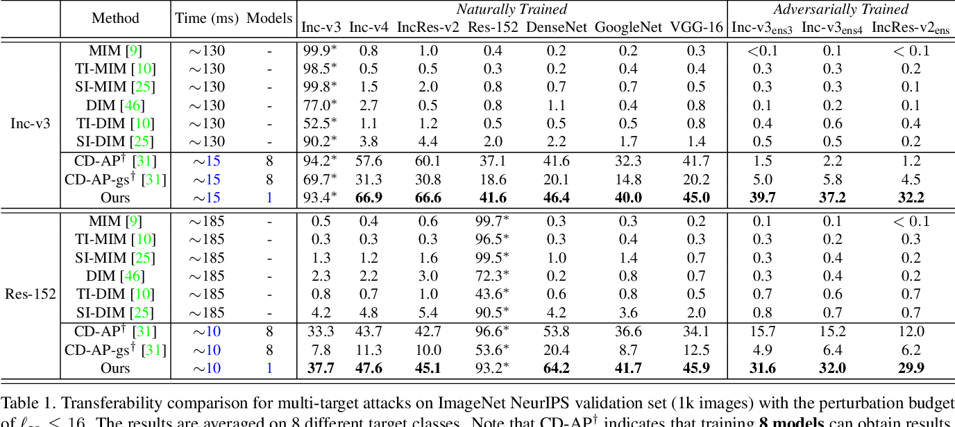 Figure 2 for Boosting Transferability of Targeted Adversarial Examples via Hierarchical Generative Networks