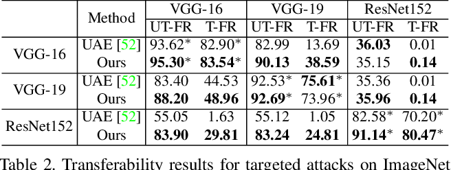 Figure 4 for Boosting Transferability of Targeted Adversarial Examples via Hierarchical Generative Networks