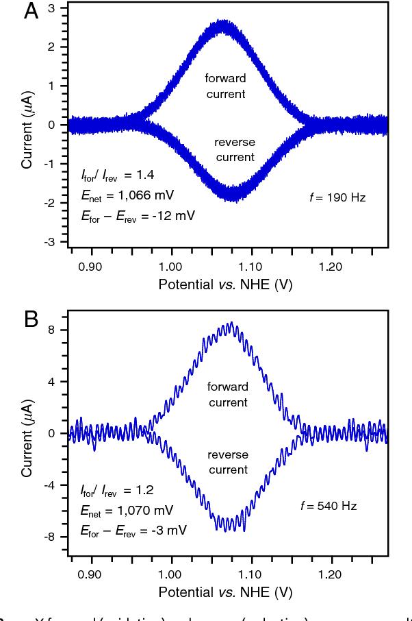 Reversible Voltammograms And A Pourbaix Diagram For A Protein