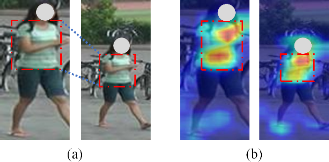 Figure 1 for Hybrid-Attention Guided Network with Multiple Resolution Features for Person Re-Identification