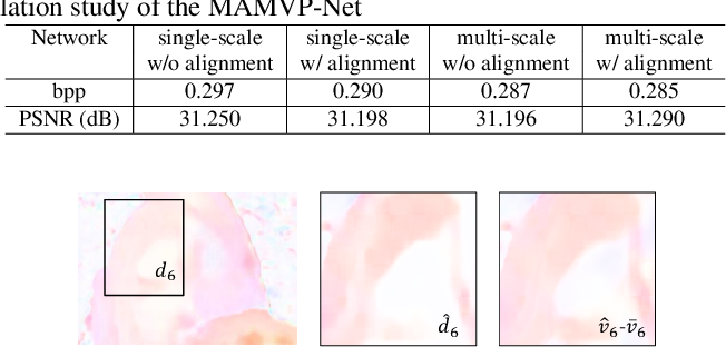 Figure 4 for M-LVC: Multiple Frames Prediction for Learned Video Compression