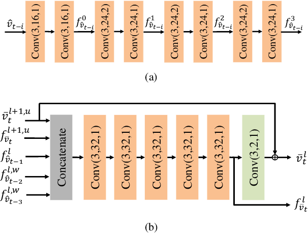 Figure 3 for M-LVC: Multiple Frames Prediction for Learned Video Compression