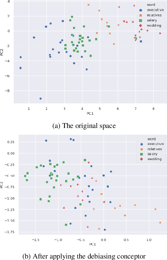 Figure 1 for Conceptor Debiasing of Word Representations Evaluated on WEAT