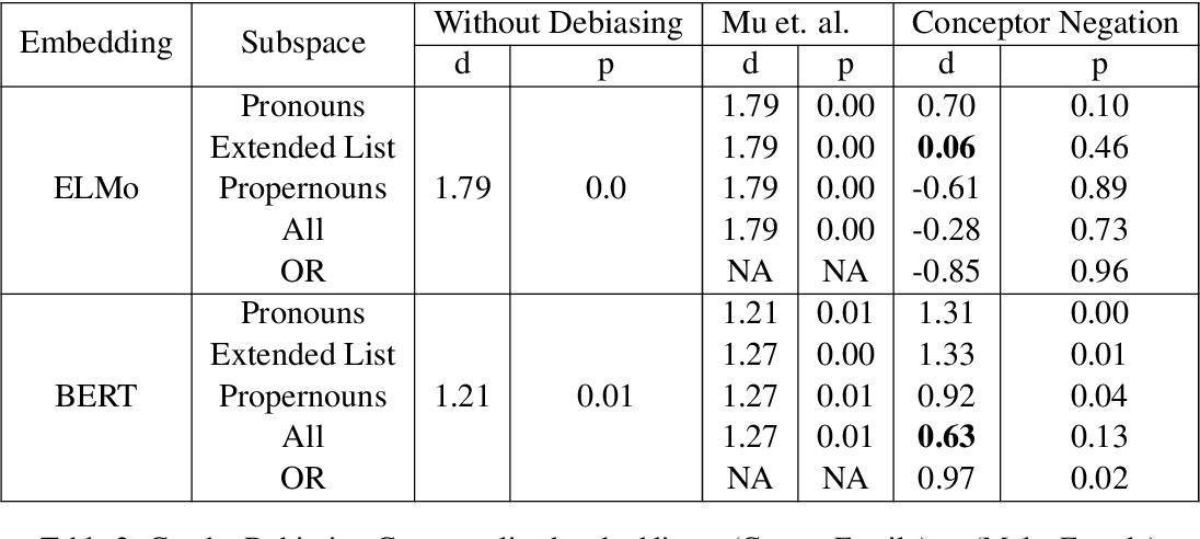 Figure 3 for Conceptor Debiasing of Word Representations Evaluated on WEAT