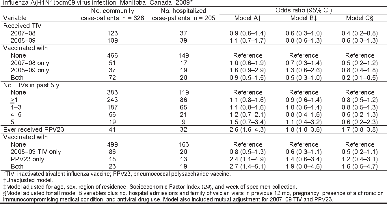 Table 5. Association between receipt of seasonal influenza vaccine and subsequent risk for hospitalization among patients with influenza A(H1N1)pdm09 virus infection, Manitoba, Canada, 2009*