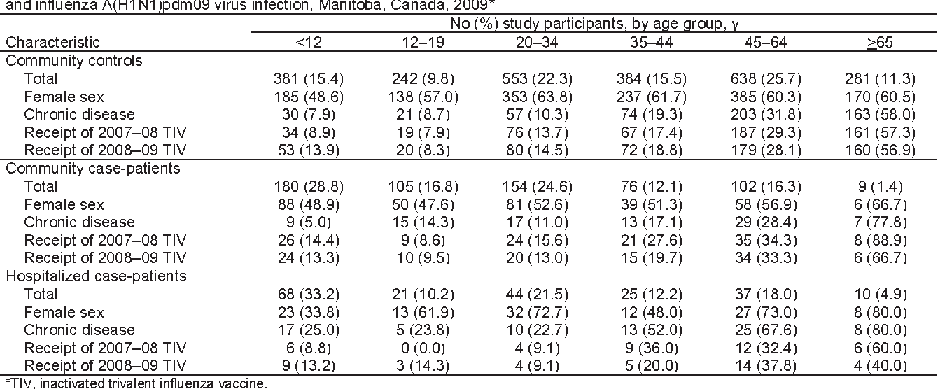 Table 6. Demographic and clinical characteristics of case-patients and controls in a study of the association between the 2008–09 TIV and influenza A(H1N1)pdm09 virus infection, Manitoba, Canada, 2009*
