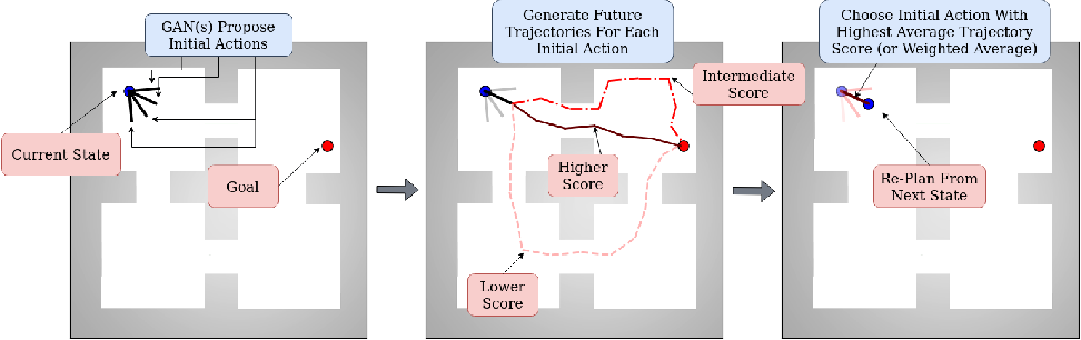 Figure 2 for PlanGAN: Model-based Planning With Sparse Rewards and Multiple Goals