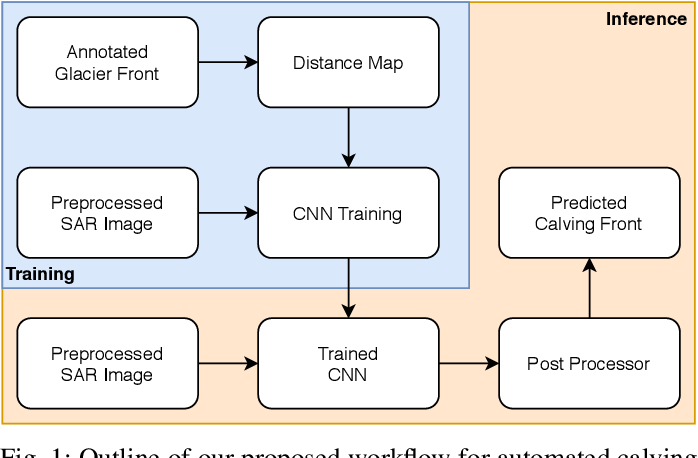 Figure 1 for Pixel-wise Distance Regression for Glacier Calving Front Detection and Segmentation