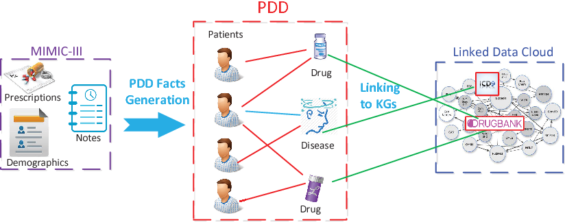 Figure 2 for PDD Graph: Bridging Electronic Medical Records and Biomedical Knowledge Graphs via Entity Linking