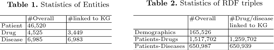 Figure 3 for PDD Graph: Bridging Electronic Medical Records and Biomedical Knowledge Graphs via Entity Linking
