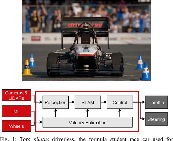 Figure 1 for End-to-End Velocity Estimation For Autonomous Racing