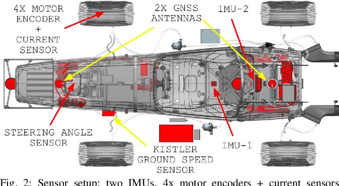 Figure 4 for End-to-End Velocity Estimation For Autonomous Racing