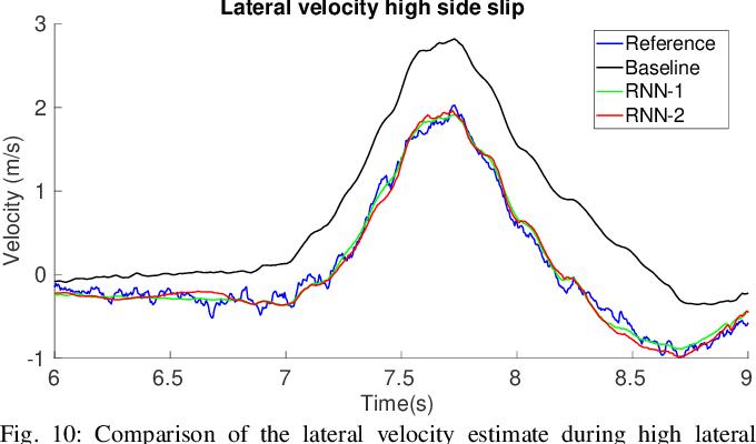 Figure 2 for End-to-End Velocity Estimation For Autonomous Racing
