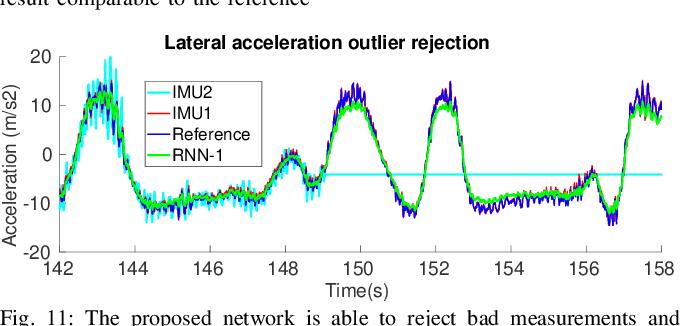 Figure 3 for End-to-End Velocity Estimation For Autonomous Racing