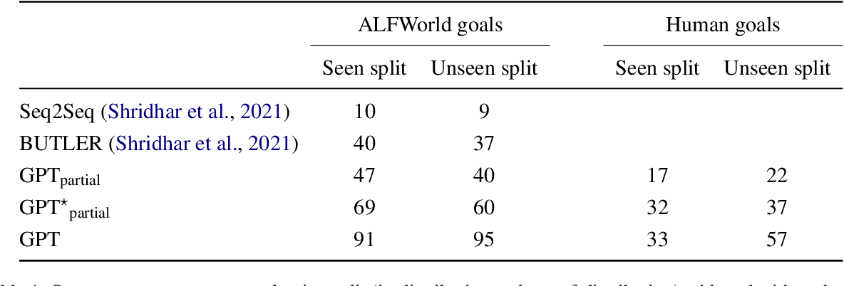 Figure 1 for Language Models are Few-Shot Butlers