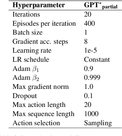 Figure 3 for Language Models are Few-Shot Butlers